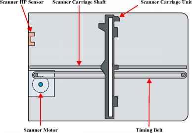 scanner inverter: